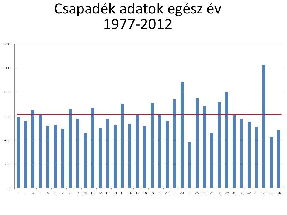 Csapadék adatok egész év 1977-2012