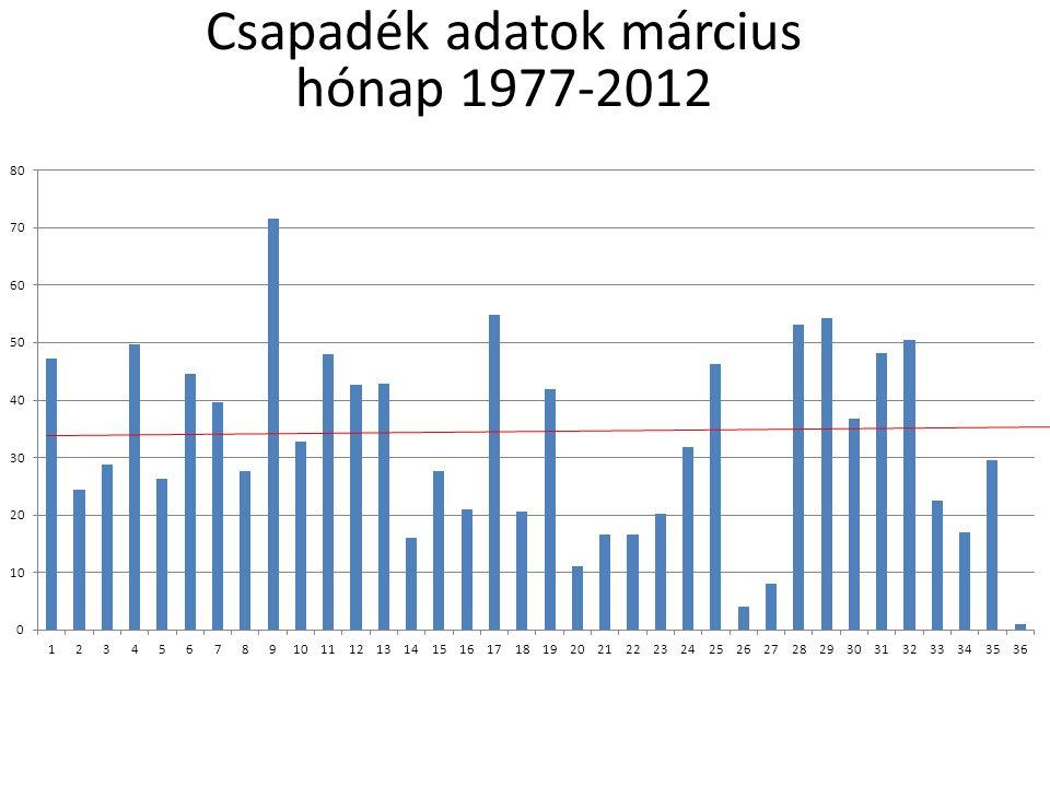 Csapadék adatok március hónap 1977-2012