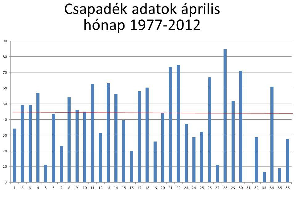 Csapadék adatok tavasz 1977-2012
