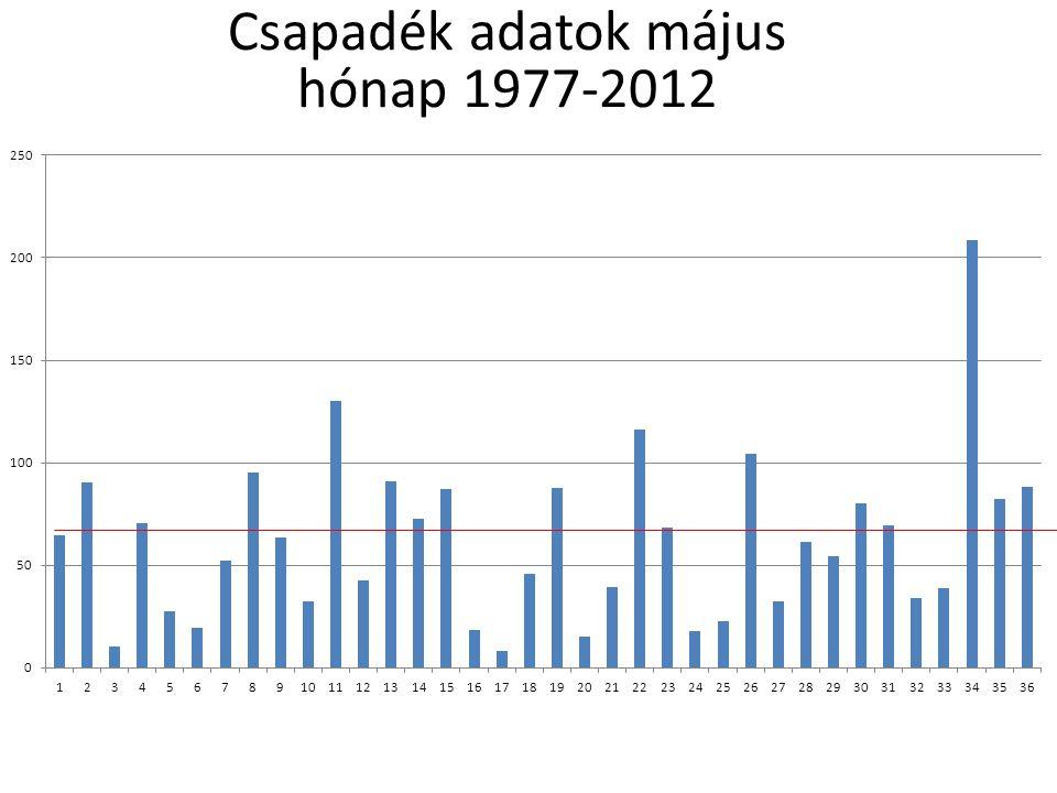 Csapadék adatok nyár 1977-2012