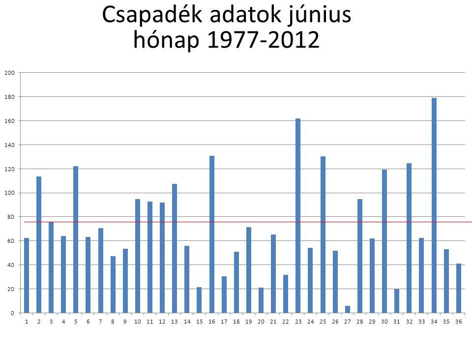 Csapadék adatok ősz 1977-2012