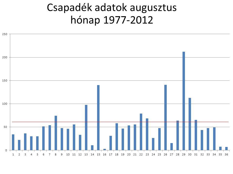Csapadék adatok augusztus hónap 1977-2012