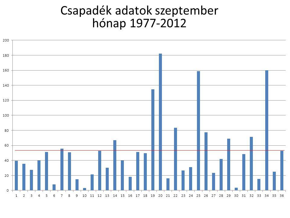 Csapadék adatok október hónap 1977-2012