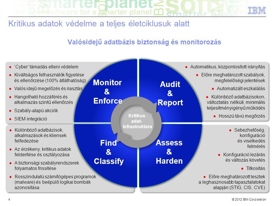 © 2012 IBM Corporation4 ●Sebezhetőség, konfiguráció és viselkedés felmérés ●Konfiguráció lezárás és változás követés ●Titkosítás ●Előre meghatározott tesztek a leghasznosabb tapasztalatokat alapján (STIG, CIS, CVE) ●Sebezhetőség, konfiguráció és viselkedés felmérés ●Konfiguráció lezárás és változás követés ●Titkosítás ●Előre meghatározott tesztek a leghasznosabb tapasztalatokat alapján (STIG, CIS, CVE) ●Automatikus, központosított irányítás ●Előre meghatározott szabályok, megfelelőségi jelentések ●Automatizált eszkalálás ●Különböző adatbázisokon, változtatás nélküli, minimális teljesítményigényű működés ●Hosszú távú megőrzés ●Automatikus, központosított irányítás ●Előre meghatározott szabályok, megfelelőségi jelentések ●Automatizált eszkalálás ●Különböző adatbázisokon, változtatás nélküli, minimális teljesítményigényű működés ●Hosszú távú megőrzés ●Különböző adatbázisok, alkalmazások és kliensek felfedezése ●Az érzékeny, kritikus adatok felderítése és osztályozása ●A biztonsági szabályrendszerek folyamatos frissítése ●Rosszindulatú számítógépes programok (malware) és beépülő logikai bombák azonosítása ●Különböző adatbázisok, alkalmazások és kliensek felfedezése ●Az érzékeny, kritikus adatok felderítése és osztályozása ●A biztonsági szabályrendszerek folyamatos frissítése ●Rosszindulatú számítógépes programok (malware) és beépülő logikai bombák azonosítása ●'Cyber' támadás elleni védelem ●Kiváltságos felhasználók figyelése és ellenőrzése (100% átláthatóság) ●Valós idejű megelőzés és riasztás ●Hangolható hozzáférés és alkalmazás szintű ellenőrzés ●Szabály-alapú akciók ●SIEM integráció ●'Cyber' támadás elleni védelem ●Kiváltságos felhasználók figyelése és ellenőrzése (100% átláthatóság) ●Valós idejű megelőzés és riasztás ●Hangolható hozzáférés és alkalmazás szintű ellenőrzés ●Szabály-alapú akciók ●SIEM integráció Kritikus adatok védelme a teljes életciklusuk alatt Valósidejű adatbázis biztonság és monitorozás Kritikus adat- infrastruktúra Audit & Report Assess & Harden