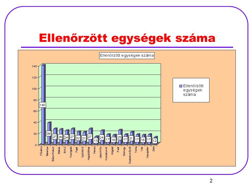 23 A vérminta azonosító adatai