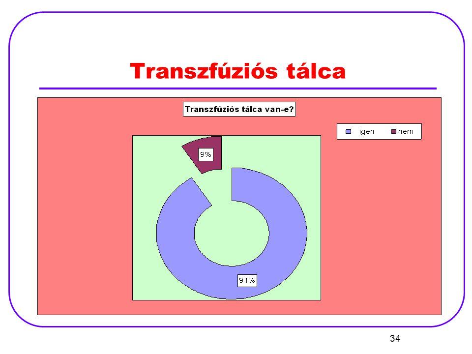 34 Transzfúziós tálca