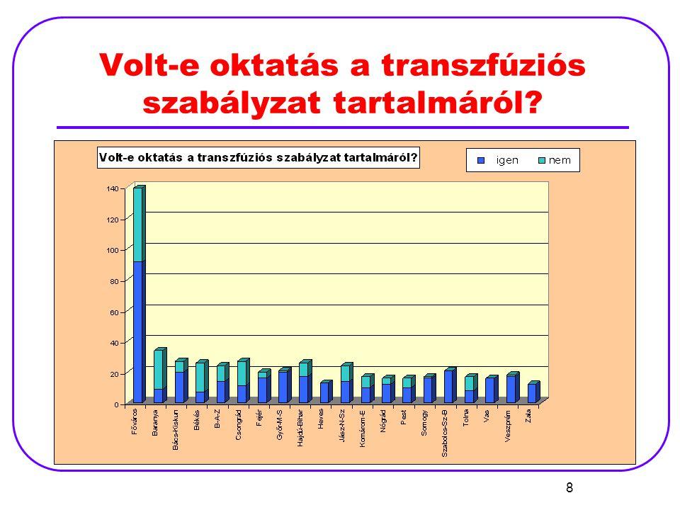 39 A transzfúzió előtt elvégzik-e az alábbi paraméterek ellenőrzését?