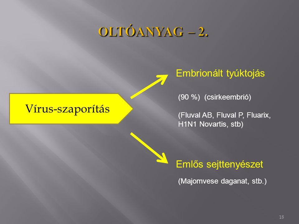 18 Vírus-szaporítás Embrionált tyúktojás Emlős sejttenyészet (90 %) (csirkeembrió) (Fluval AB, Fluval P, Fluarix, H1N1 Novartis, stb) (Majomvese daganat, stb.)