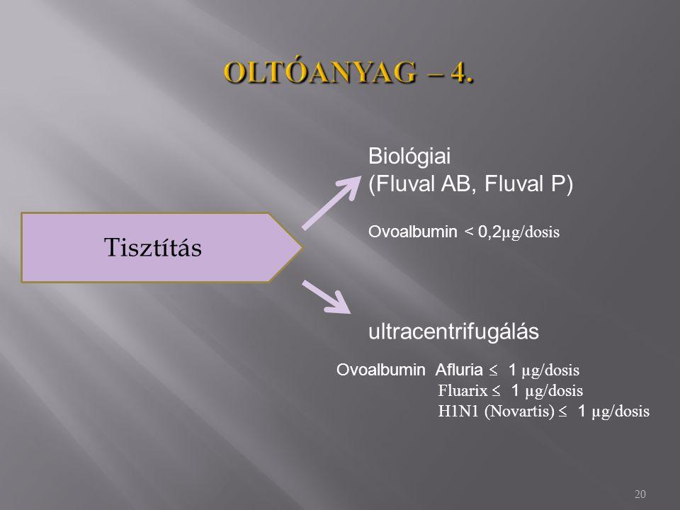 20 Tisztítás Biológiai (Fluval AB, Fluval P) ultracentrifugálás Ovoalbumin < 0,2 µg/dosis Ovoalbumin Afluria  1 µg/dosis Fluarix  1 µg/dosis H1N1 (N