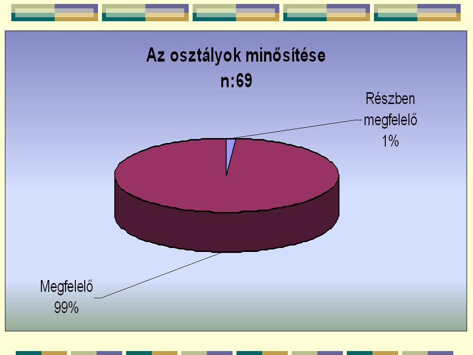 Átlagos súlyszám: 108,07 Minimum súlyszám:88,82 (KM) Maximum súlyszám: 119,66 (KD) Elérhető maximális súlyszám:120