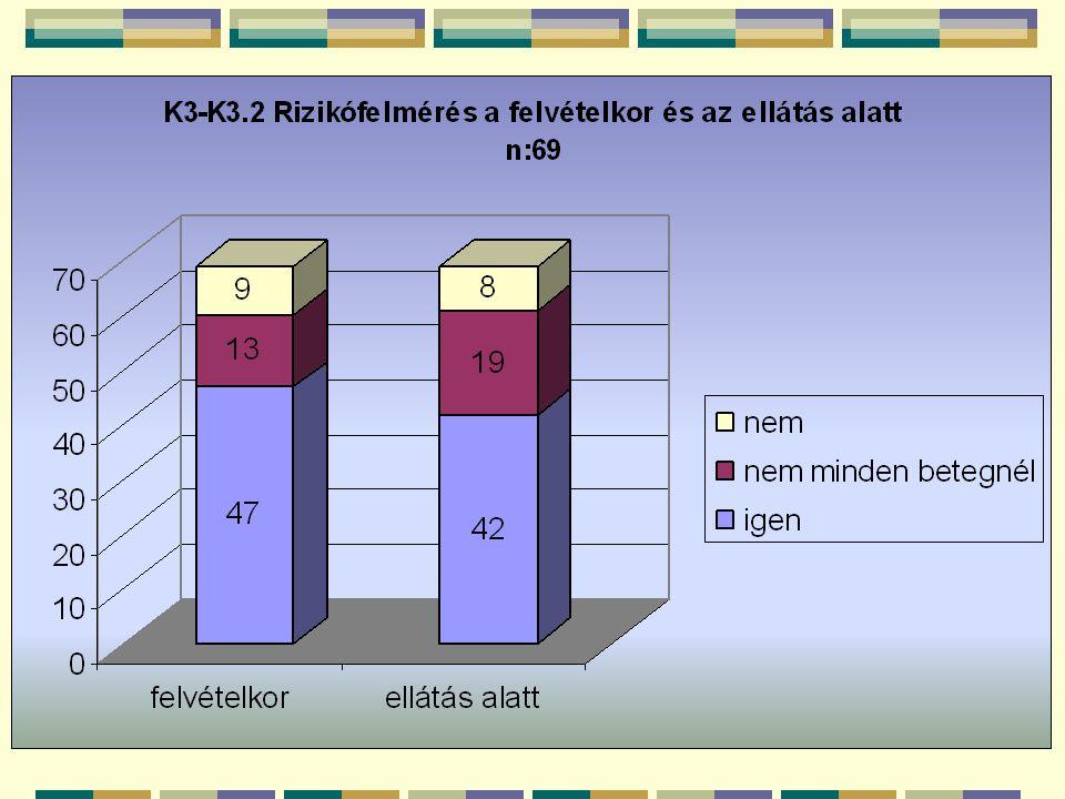 K3.3.A vizsgálat időpontjában hány betegnek van decubitusa.