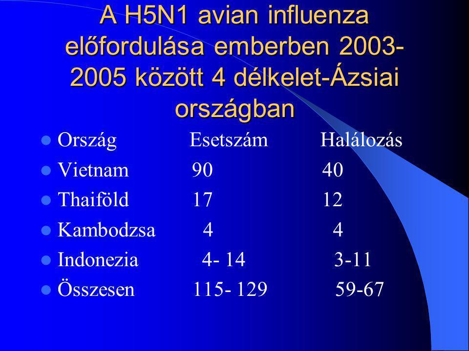 A H5N1 avian influenza előfordulása emberben 2003- 2005 között 4 délkelet-Ázsiai országban Ország Esetszám Halálozás Vietnam 90 40 Thaiföld 17 12 Kamb