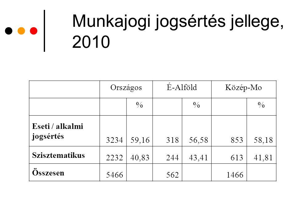 Munkajogi jogsértés jellege, 2010 OrszágosÉ-AlföldKözép-Mo %% Eseti / alkalmi jogsértés 323459,1631856,5885358,18 Szisztematikus 223240,8324443,416134