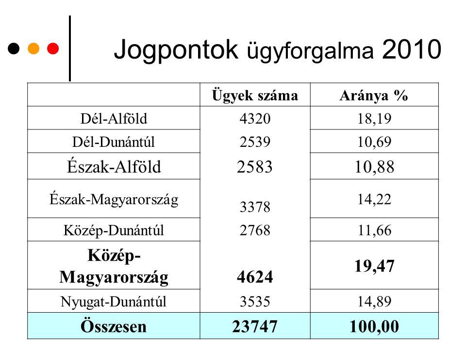 Jogpontok ügyforgalma 2010 Ügyek számaAránya % Dél-Alföld 4320 18,19 Dél-Dunántúl 2539 10,69 Észak-Alföld 2583 10,88 Észak-Magyarország 3378 14,22 Köz