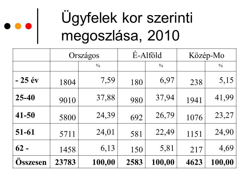 Ügyfelek kor szerinti megoszlása, 2010 OrszágosÉ-AlföldKözép-Mo %% - 25 év 1804 7,59 180 6,97 238 5,15 25-40 9010 37,88 980 37,94 1941 41,99 41-50 580