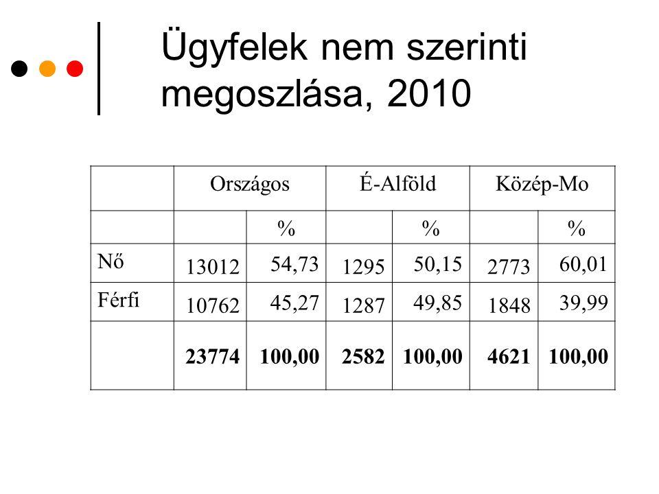 Ügyfelek nem szerinti megoszlása, 2010 OrszágosÉ-AlföldKözép-Mo %% Nő 13012 54,73 1295 50,15 2773 60,01 Férfi 10762 45,27 1287 49,85 1848 39,99 237741