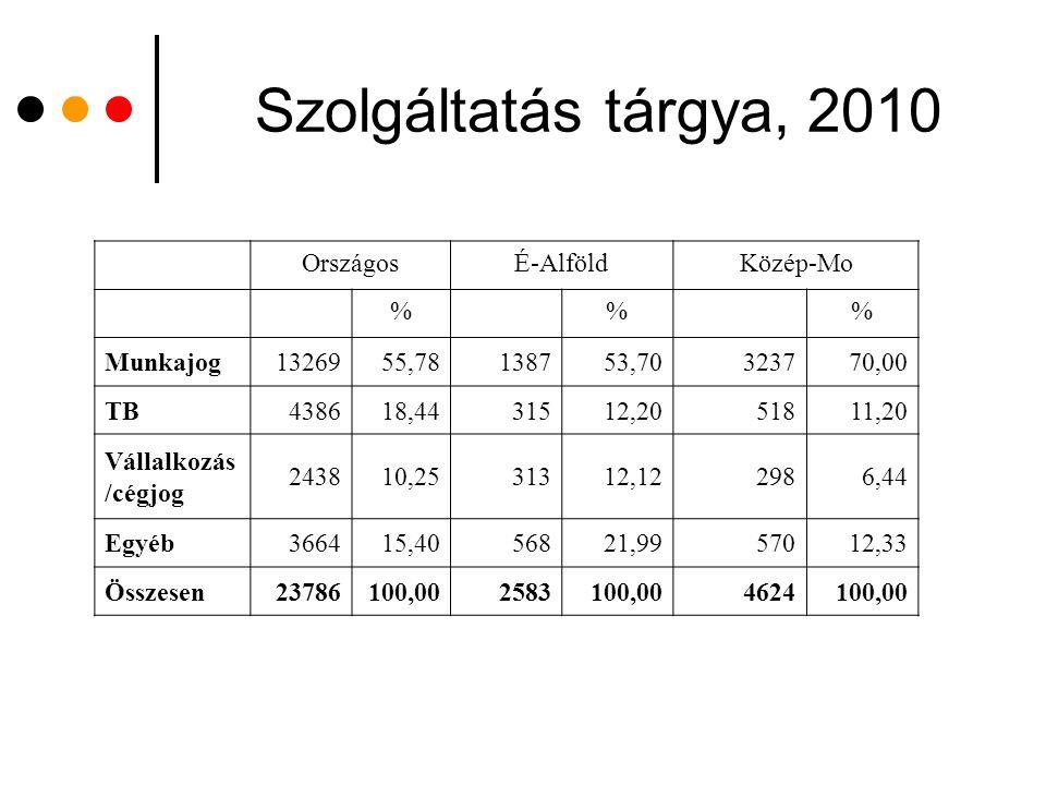 Szolgáltatás tárgya, 2010 OrszágosÉ-AlföldKözép-Mo %% Munkajog1326955,78138753,70323770,00 TB438618,4431512,2051811,20 Vállalkozás /cégjog 243810,2531