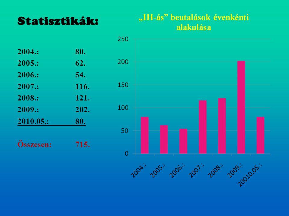 Statisztikák: 2004.: 80. 2005.: 62. 2006.: 54. 2007.: 116. 2008.: 121. 2009.: 202. 2010.05.: 80. Összesen:715.