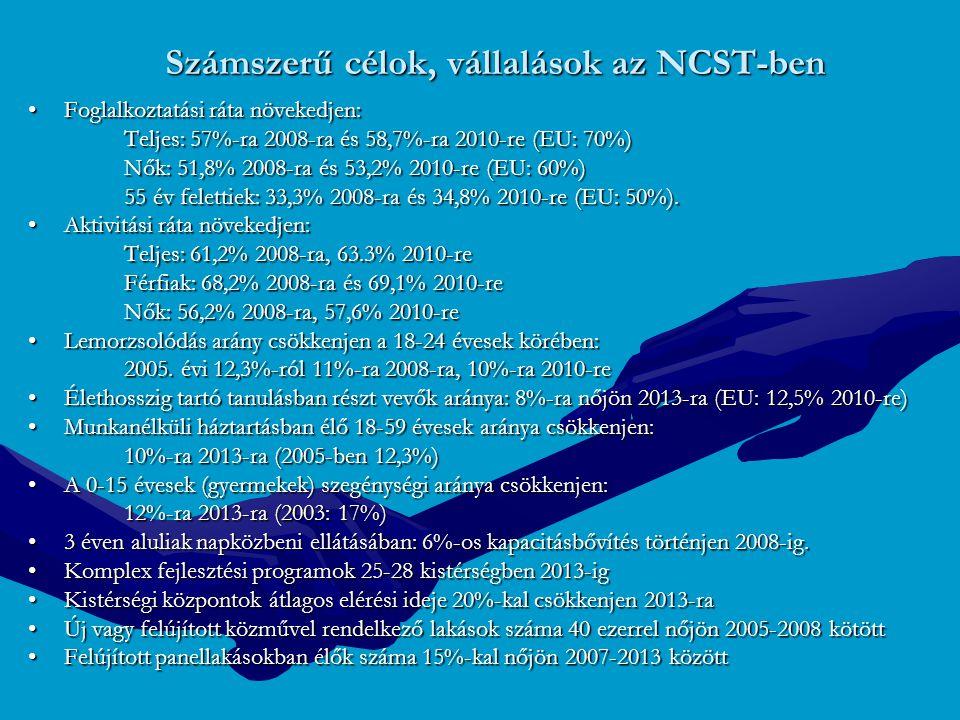 Számszerű célok, vállalások az NCST-ben Foglalkoztatási ráta növekedjen:Foglalkoztatási ráta növekedjen: Teljes: 57%-ra 2008-ra és 58,7%-ra 2010-re (E