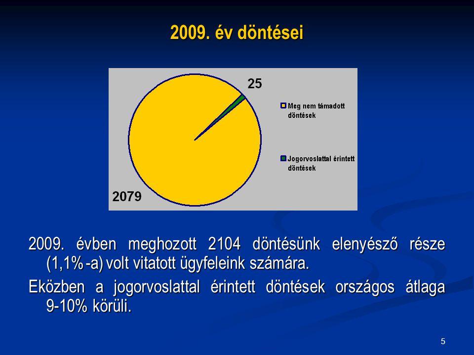 5 2009. év döntései 2009. évben meghozott 2104 döntésünk elenyésző része (1,1%-a) volt vitatott ügyfeleink számára. Eközben a jogorvoslattal érintett