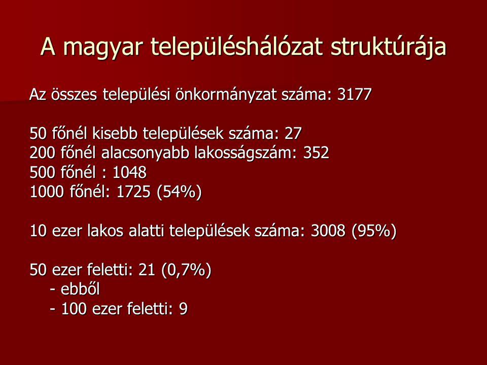 A magyar településhálózat struktúrája Az összes települési önkormányzat száma: 3177 50 főnél kisebb települések száma: 27 200 főnél alacsonyabb lakosságszám: 352 500 főnél : 1048 1000 főnél: 1725 (54%) 10 ezer lakos alatti települések száma: 3008 (95%) 50 ezer feletti: 21 (0,7%) - ebből - ebből - 100 ezer feletti: 9 - 100 ezer feletti: 9