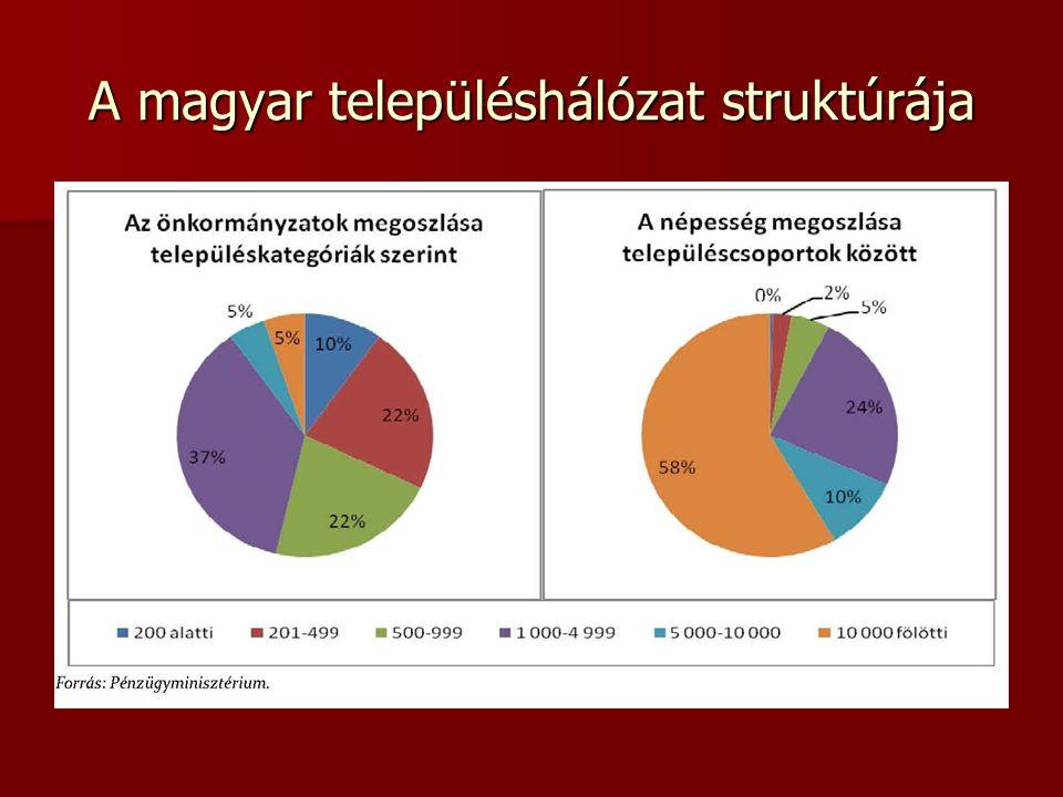 A magyar településhálózat struktúrája