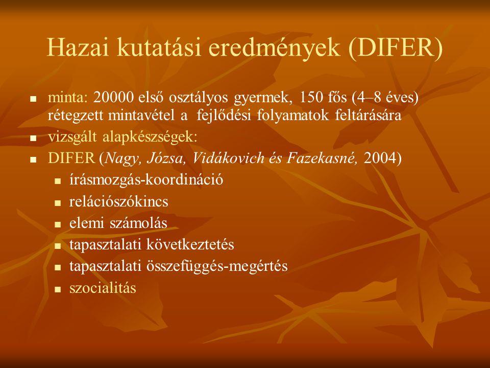 Hazai kutatási eredmények (DIFER) minta: 20000 első osztályos gyermek, 150 fős (4–8 éves) rétegzett mintavétel a fejlődési folyamatok feltárására vizs