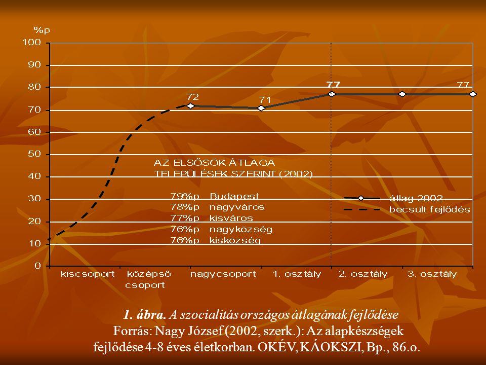 1. ábra. A szocialitás országos átlagának fejlődése Forrás: Nagy József (2002, szerk.): Az alapkészségek fejlődése 4-8 éves életkorban. OKÉV, KÁOKSZI,