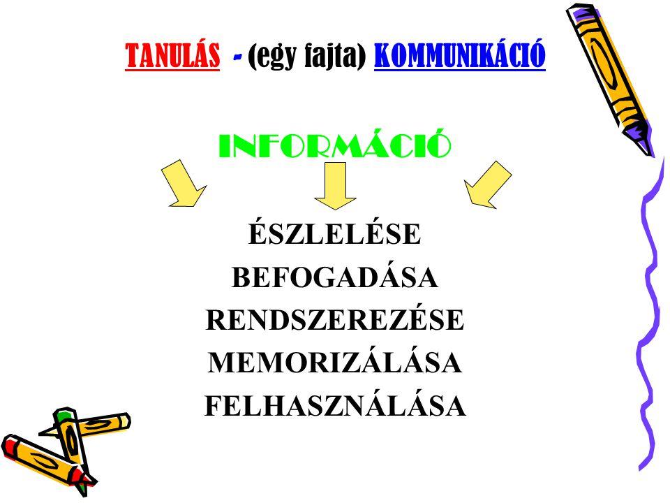 TANULÁS - (egy fajta) K OMMUNIKÁCIÓ INFORMÁCIÓ ÉSZLELÉSE BEFOGADÁSA RENDSZEREZÉSE MEMORIZÁLÁSA FELHASZNÁLÁSA