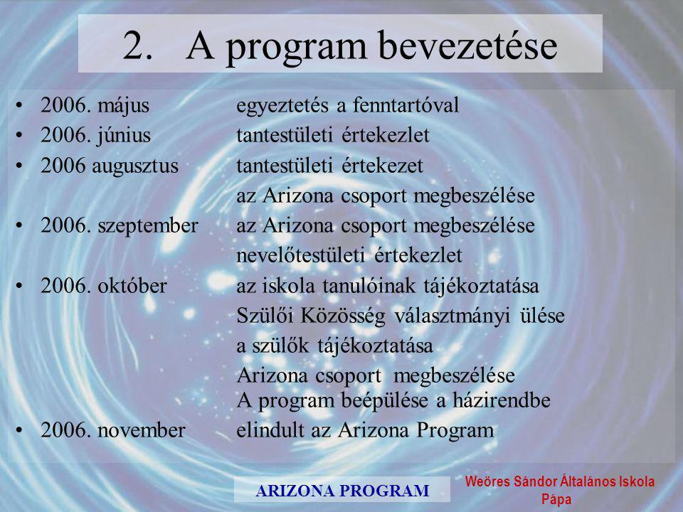 Weöres Sándor Általános Iskola Pápa ARIZONA PROGRAM 4.
