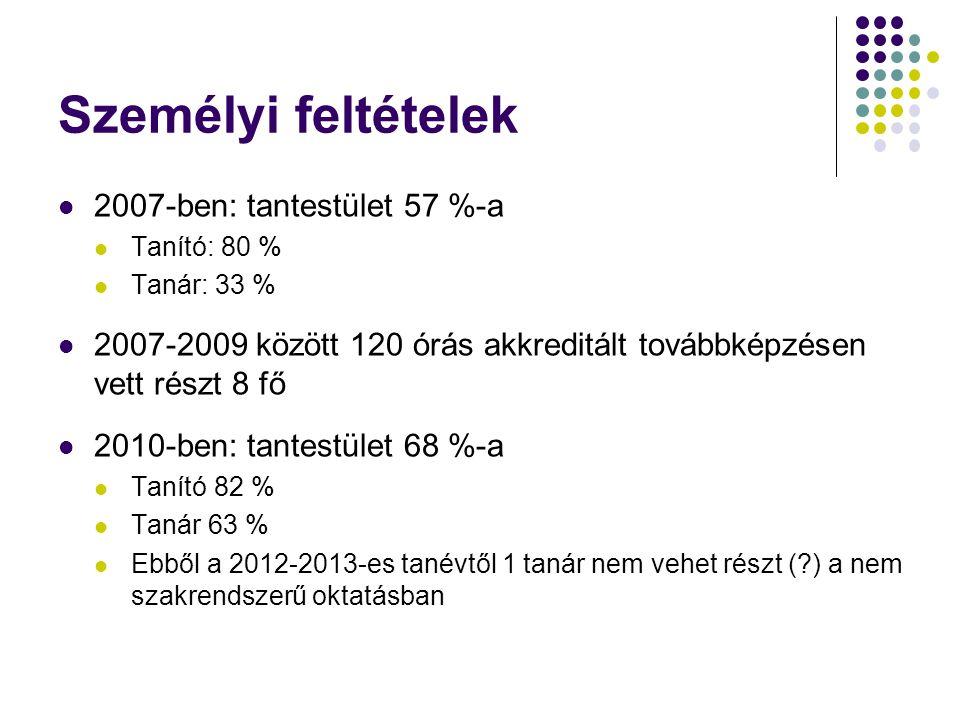 Személyi feltételek 2007-ben: tantestület 57 %-a Tanító: 80 % Tanár: 33 % 2007-2009 között 120 órás akkreditált továbbképzésen vett részt 8 fő 2010-be
