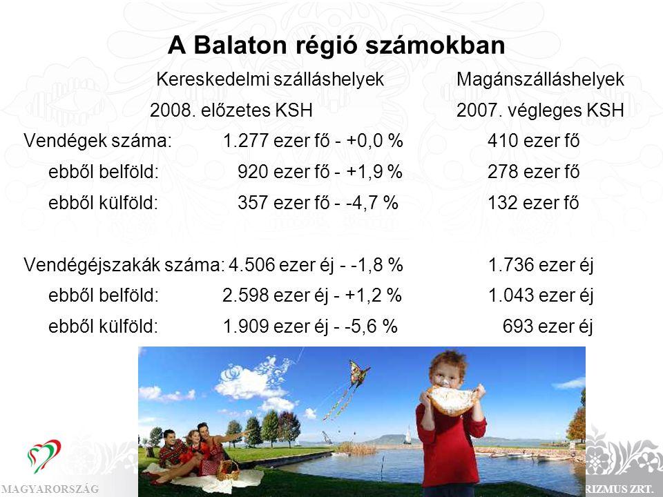 MAGYARORSZÁGMAGYAR TURIZMUS ZRT. Kereskedelmi szálláshelyek Magánszálláshelyek 2008. előzetes KSH 2007. végleges KSH Vendégek száma: 1.277 ezer fő - +