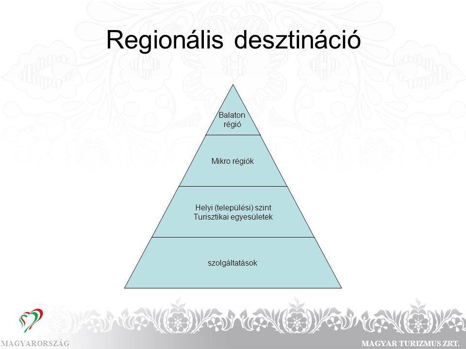 MAGYARORSZÁGMAGYAR TURIZMUS ZRT. Regionális desztináció Balaton régió Mikro régiók Helyi (települési) szint Turisztikai egyesületek szolgáltatások