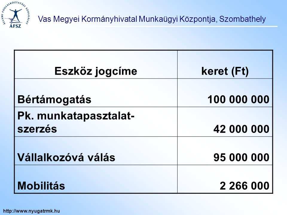 Vas Megyei Kormányhivatal Munkaügyi Központja, Szombathely http://www.nyugatrmk.hu Eszköz jogcímekeret (Ft) Bértámogatás100 000 000 Pk.