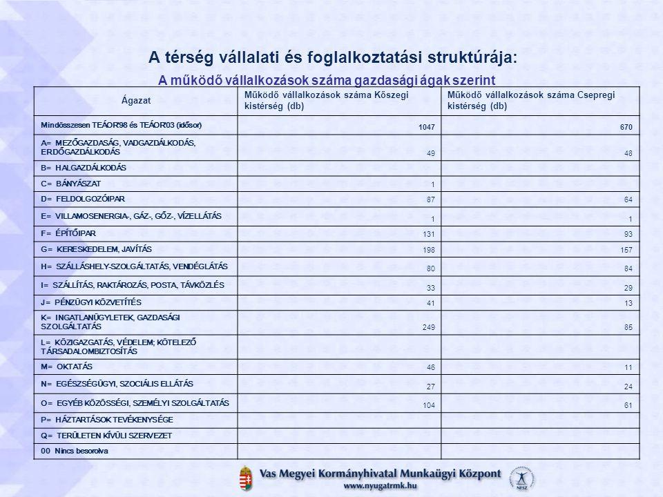 A térség vállalati és foglalkoztatási struktúrája: A működő vállalkozások száma gazdasági ágak szerint Ágazat Működő vállalkozások száma Kőszegi kisté