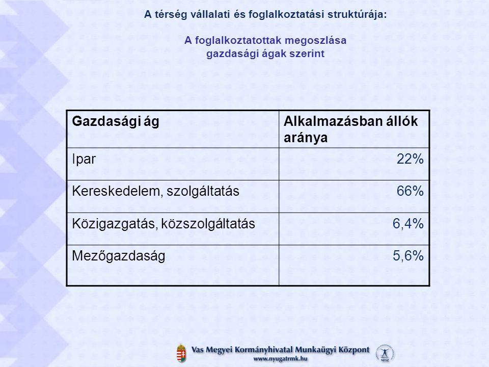 A térség vállalati és foglalkoztatási struktúrája: A foglalkoztatottak megoszlása gazdasági ágak szerint Gazdasági ágAlkalmazásban állók aránya Ipar22