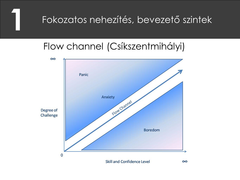 1 Fokozatos nehezítés, bevezető szintek Flow channel (Csíkszentmihályi)