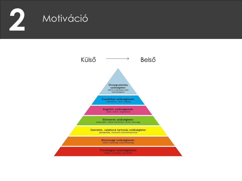 2 Motiváció Külső Belső Maslow-piramis