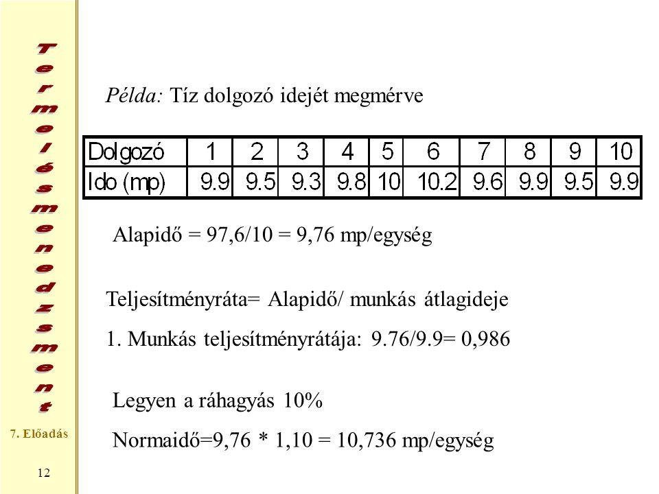 7. Előadás 12 Példa: Tíz dolgozó idejét megmérve Alapidő = 97,6/10 = 9,76 mp/egység Teljesítményráta= Alapidő/ munkás átlagideje 1. Munkás teljesítmén