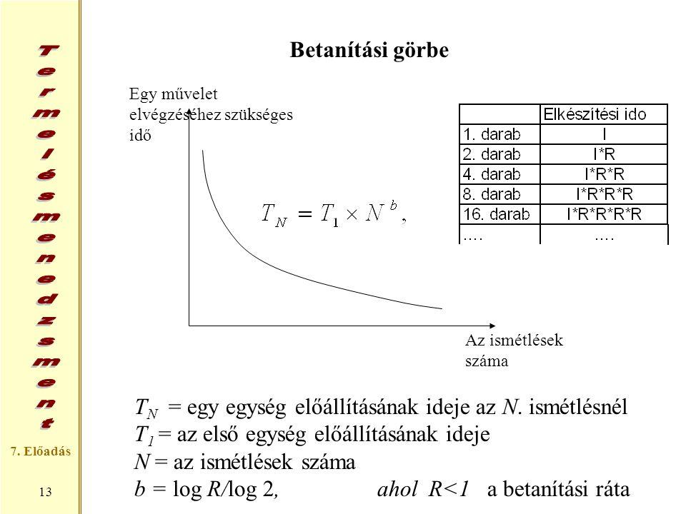 7. Előadás 13 Egy művelet elvégzéséhez szükséges idő Az ismétlések száma Betanítási görbe T N = egy egység előállításának ideje az N. ismétlésnél T 1