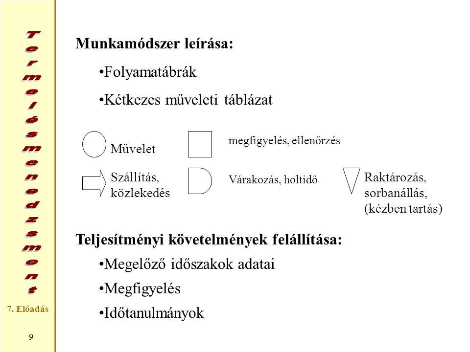 7. Előadás 9 Munkamódszer leírása: Folyamatábrák Kétkezes műveleti táblázat Teljesítményi követelmények felállítása: Megelőző időszakok adatai Megfigy
