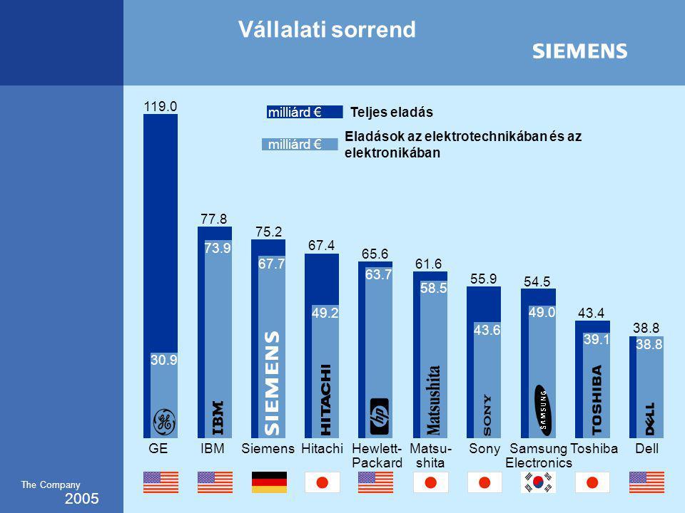 2005 The Company Vállalati sorrend Sony 55.9 43.6 Teljes eladás Eladások az elektrotechnikában és az elektronikában GEIBMSiemens 119.0 77.8 73.9 75.2 67.7 Hitachi 67.4 Matsu- shita 61.6 Toshiba 43.4 Dell 38.8 Samsung Electronics 54.5 49.2 30.9 58.5 39.1 38.8 49.0 milliárd € Hewlett- Packard 65.6 63.7