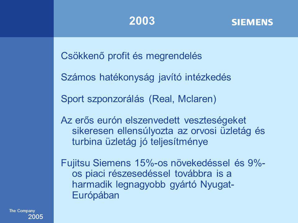 2005 The Company 2003 Csökkenő profit és megrendelés Számos hatékonyság javító intézkedés Sport szponzorálás (Real, Mclaren) Az erős eurón elszenvedett veszteségeket sikeresen ellensúlyozta az orvosi üzletág és turbina üzletág jó teljesítménye Fujitsu Siemens 15%-os növekedéssel és 9%- os piaci részesedéssel továbbra is a harmadik legnagyobb gyártó Nyugat- Európában