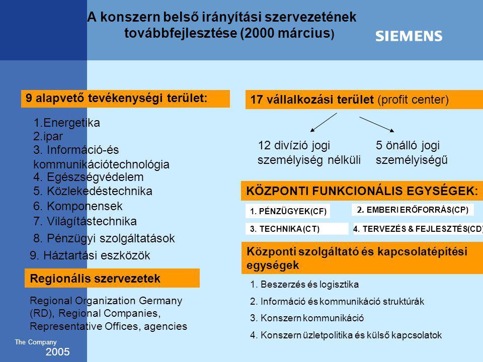2005 The Company KÖZPONTI FUNKCIONÁLIS EGYSÉGEK: 1.