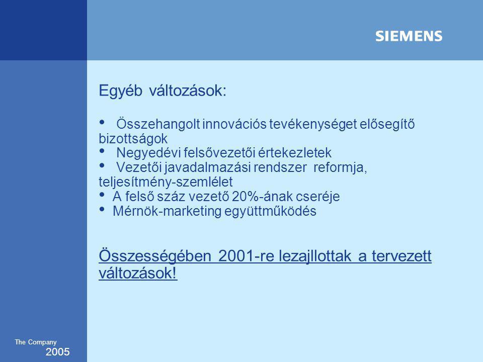 2005 The Company Egyéb változások: Összehangolt innovációs tevékenységet elősegítő bizottságok Negyedévi felsővezetői értekezletek Vezetői javadalmazási rendszer reformja, teljesítmény-szemlélet A felső száz vezető 20%-ának cseréje Mérnök-marketing együttműködés Összességében 2001-re lezajllottak a tervezett változások!