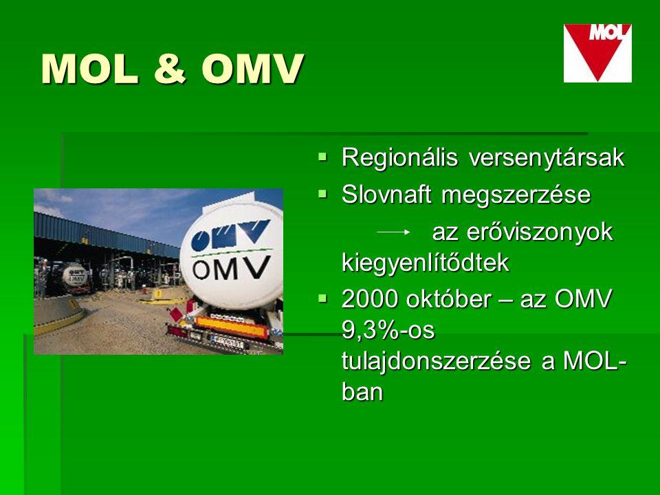 MOL & OMV  Regionális versenytársak  Slovnaft megszerzése az erőviszonyok kiegyenlítődtek az erőviszonyok kiegyenlítődtek  2000 október – az OMV 9,3%-os tulajdonszerzése a MOL- ban