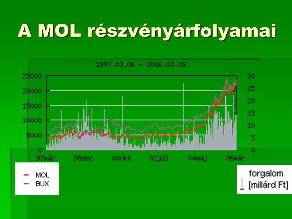 A MOL részvényárfolyamai