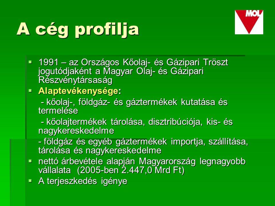 A cég profilja  1991 – az Országos Kőolaj- és Gázipari Tröszt jogutódjaként a Magyar Olaj- és Gázipari Részvénytársaság  Alaptevékenysége: - kőolaj-, földgáz- és gáztermékek kutatása és termelése - kőolaj-, földgáz- és gáztermékek kutatása és termelése - kőolajtermékek tárolása, disztribúciója, kis- és nagykereskedelme - kőolajtermékek tárolása, disztribúciója, kis- és nagykereskedelme - földgáz és egyéb gáztermékek importja, szállítása, tárolása és nagykereskedelme  nettó árbevétele alapján Magyarország legnagyobb vállalata (2005-ben 2.447,0 Mrd Ft)  A terjeszkedés igénye