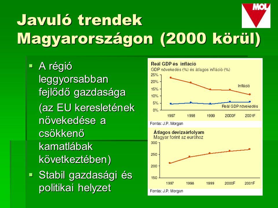 Javuló trendek Magyarországon (2000 körül)  A régió leggyorsabban fejlődő gazdasága (az EU keresletének növekedése a csökkenő kamatlábak következtében)  Stabil gazdasági és politikai helyzet