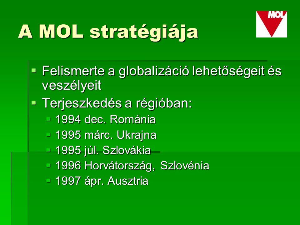 A MOL stratégiája  Felismerte a globalizáció lehetőségeit és veszélyeit  Terjeszkedés a régióban:  1994 dec.